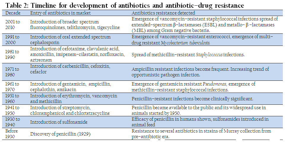 the history of antibiotics development This informative article on history of the development of antibiotics is an excellent resource for your essay or school project.